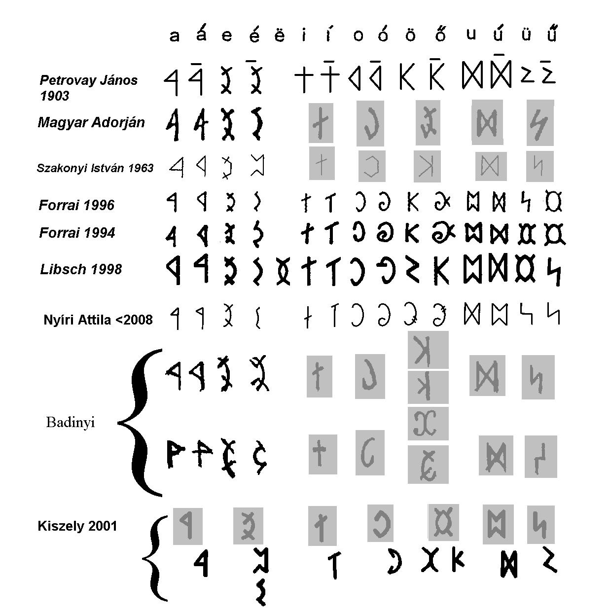 7186cc9ea5 Őshonos magyar írásunk, a rovás eredeti betűit – összesen 34-et